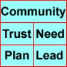 Community activities matrix