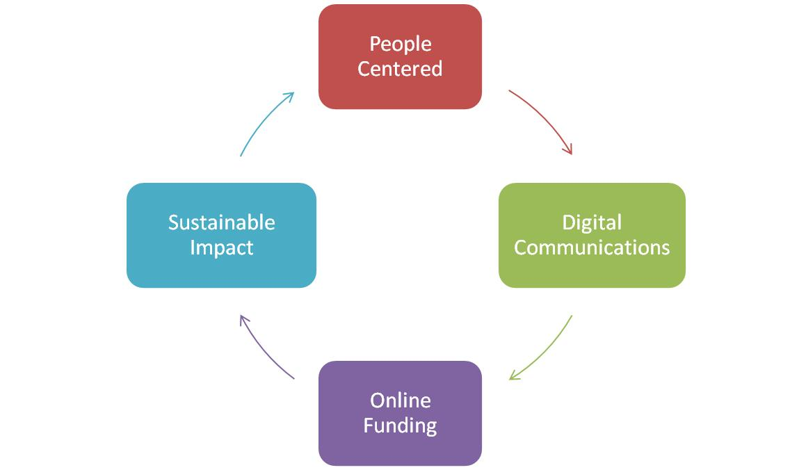 The Modern Nonprofit Cycle